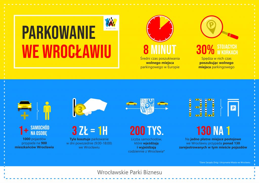 Parkowanie we Wroclawiu fot. Wroclawskie Parki Biznesu